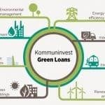 Kommuninvest Green loans