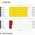 TI-CPI-2020_Europe_top-bottom1